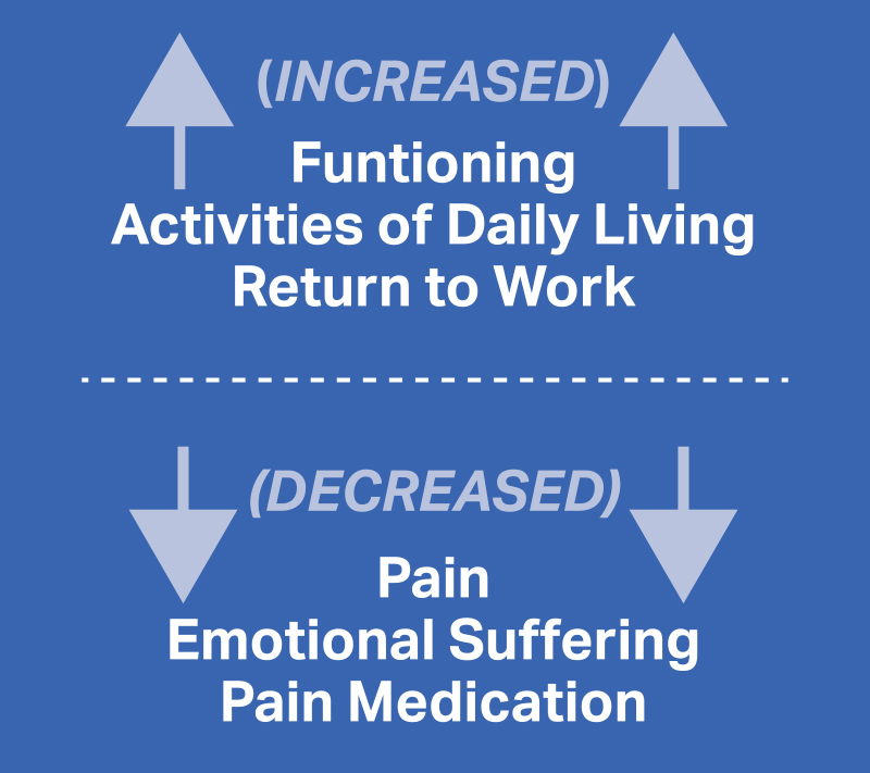 Increased Vs. Decreased Pain and Suffering